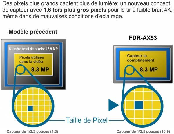 Comparaison entre le capteur AX53 et le capteur précédent.jpg