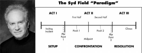 paradigma-syd-field.thumb.jpg.3b8da5f594f09c9b4e5fdf0a45d6c6de.jpg