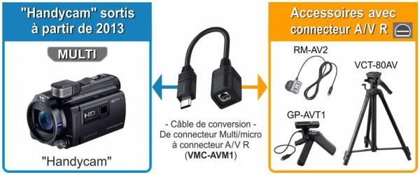 Sony VMC-AVM1.jpg